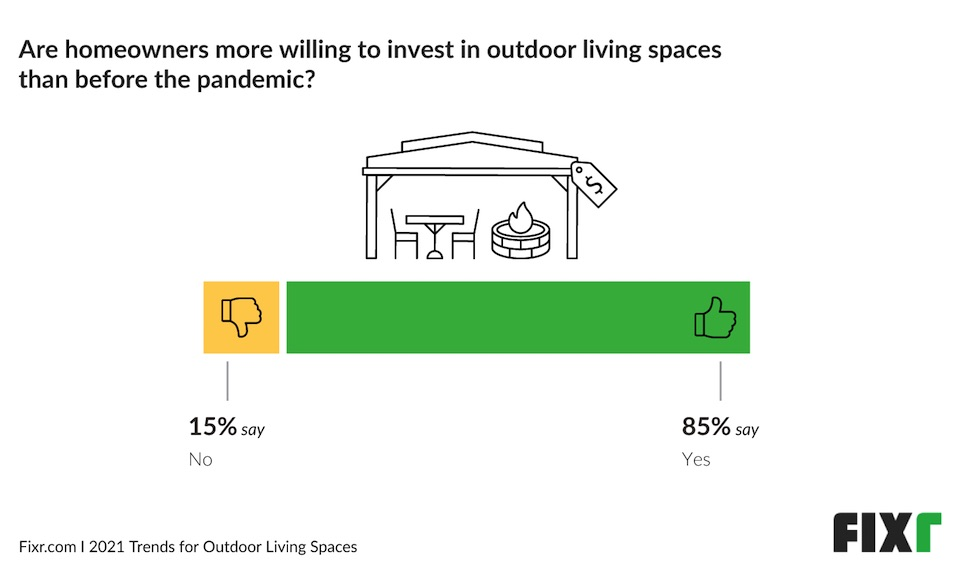 Trends for Outdoor Living Spaces infographic