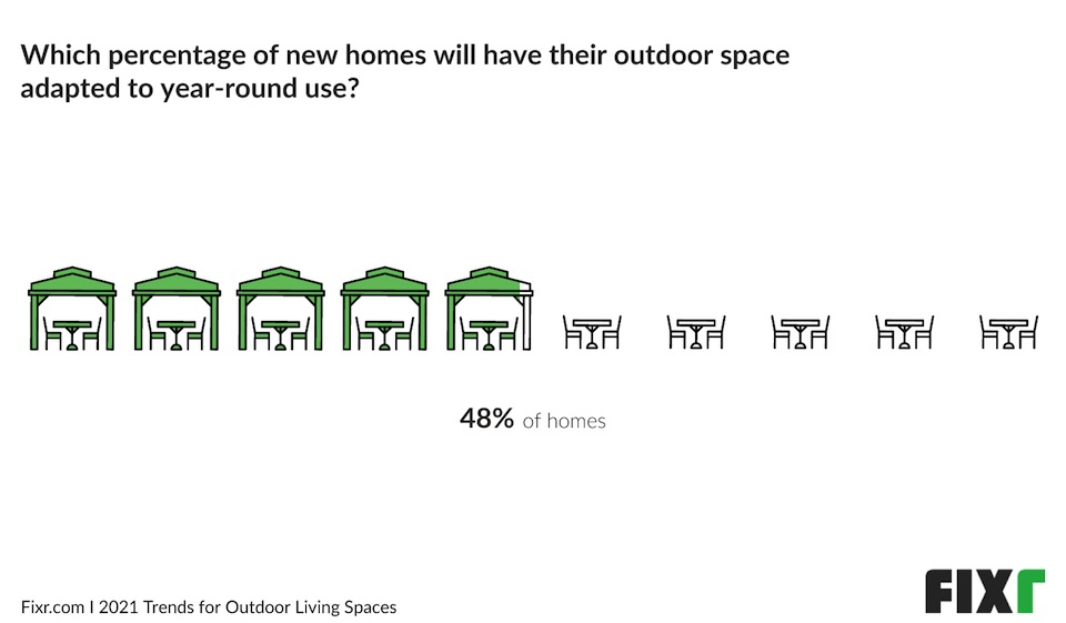 Outdoor Spaces Adapted for Year-Round Use infographic
